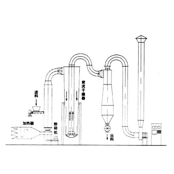 GFF系列气流干燥机
